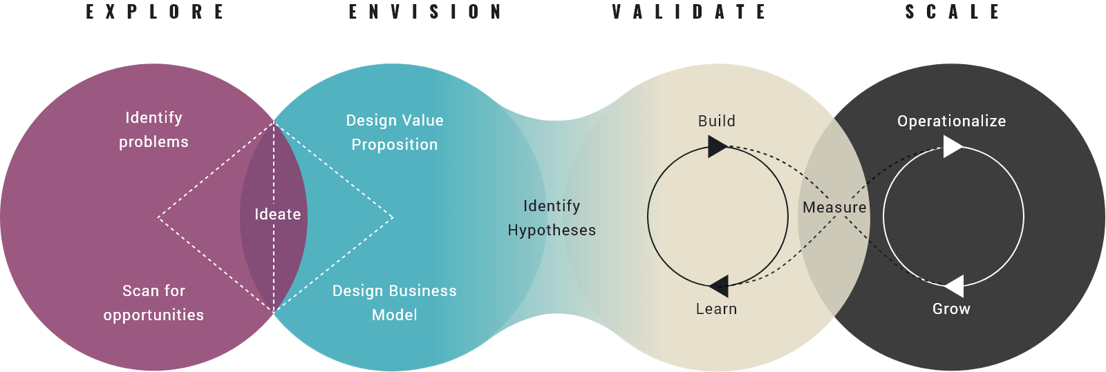 Innovation Journey by TheVentury